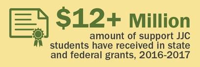 fin aid 12 mil stat