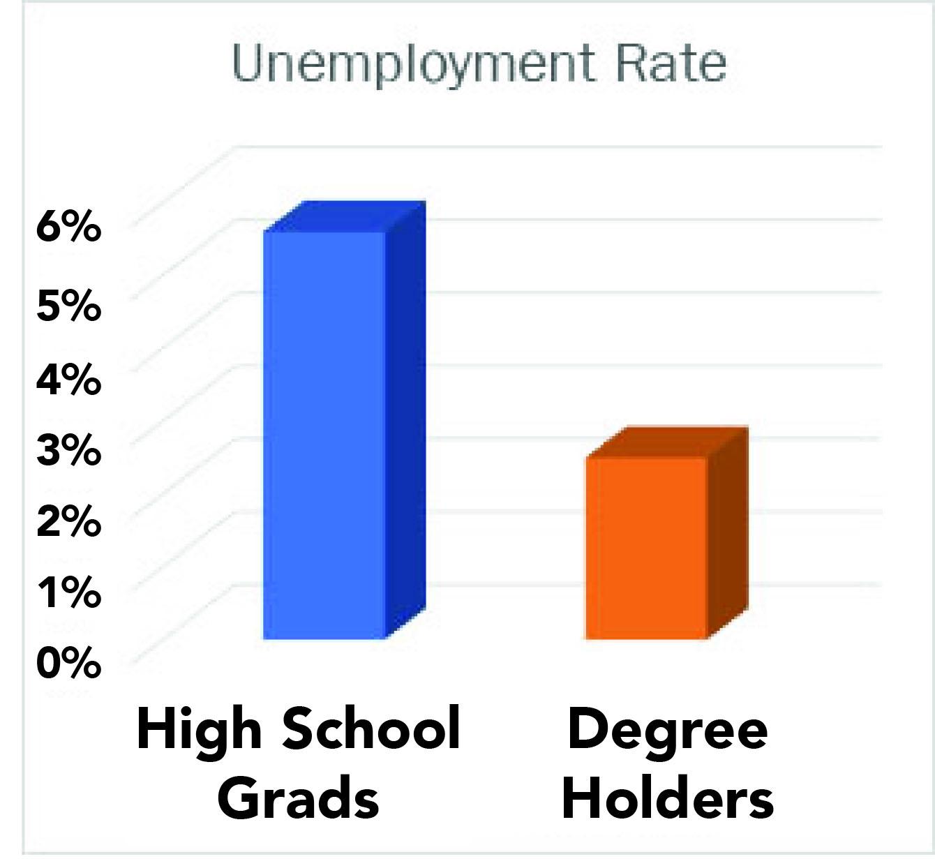 5 reasons why college is worth the money jjc joliet junior college unemployment rate