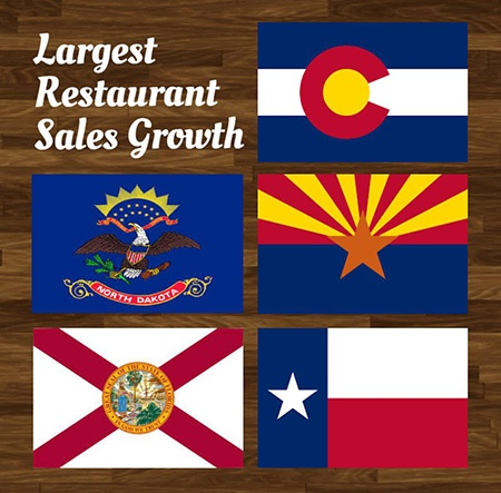 Restaurants Sales Growth_JJC