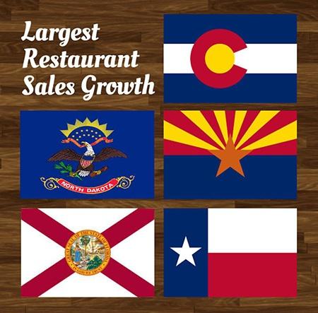 Restaurants Sales Growth_JJC