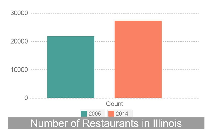 Restaurants in Illinois_JJC